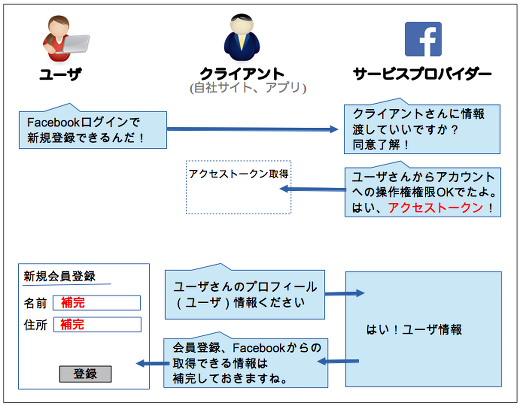 fb_graph_api_user02