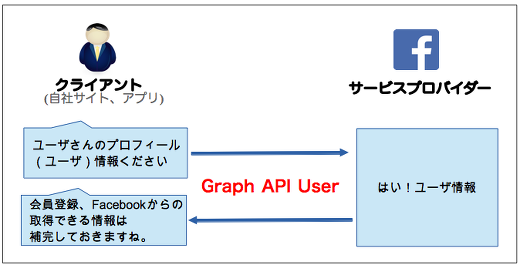 fb_graph_api_user03